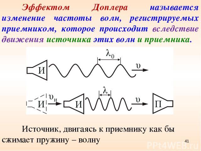 Эффектом Доплера называется изменение частоты волн, регистрируемых приемником, которое происходит вследствие движения источника этих волн и приемника. Источник, двигаясь к приемнику как бы сжимает пружину – волну *