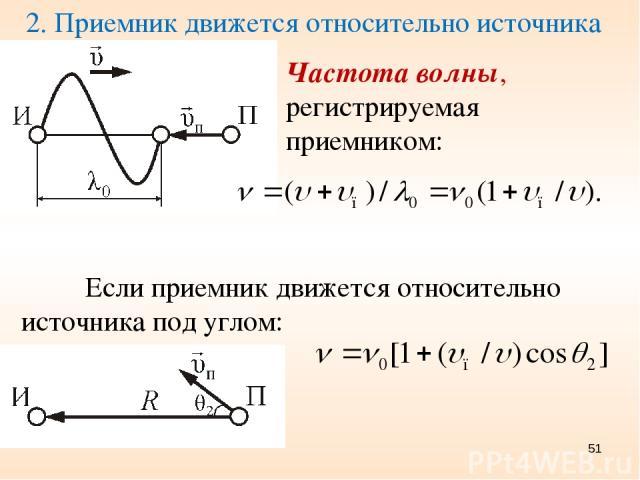 2. Приемник движется относительно источника Частота волны, регистрируемая приемником: Если приемник движется относительно источника под углом: *