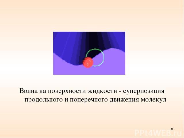 Волна на поверхности жидкости - суперпозиция продольного и поперечного движения молекул *