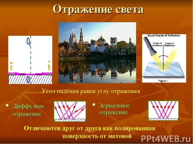 Отражение света Диффузное отражение Зеркальное отражение Угол падения равен углу отражения Отличаются друг от друга как полированная поверхность от матовой