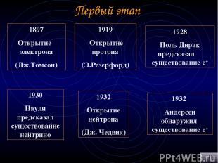 Первый этап 1897 Открытие электрона (Дж.Томсон) 1919 Открытие протона (Э.Резерфо