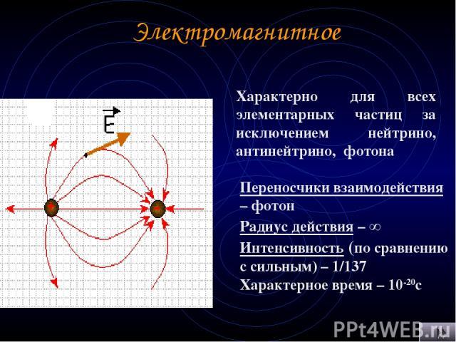 Электромагнитное Характерно для всех элементарных частиц за исключением нейтрино, антинейтрино, фотона Переносчики взаимодействия – фотон Радиус действия – ∞ Интенсивность (по сравнению с сильным) – 1/137 Характерное время – 10-20с
