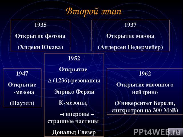 Второй этап 1935 Открытие фотона (Хидеки Юкава) 1937 Открытие мюона (Андерсен Недермейер) 1947 Открытие π-мезона (Пауэлл) 1962 Открытие мюонного нейтрино (Университет Беркли, синхротрон на 300 МэВ) 1952 Открытие Δ (1236)-резонансы Энрико Ферми К-мез…