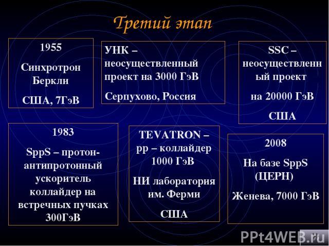 1955 Синхротрон Беркли США, 7ГэВ 1983 SppS – протон-антипротонный ускоритель коллайдер на встречных пучках 300ГэВ TEVATRON – pp – коллайдер 1000 ГэВ НИ лаборатория им. Ферми США УНК – неосуществленный проект на 3000 ГэВ Серпухово, Россия SSC – неосу…