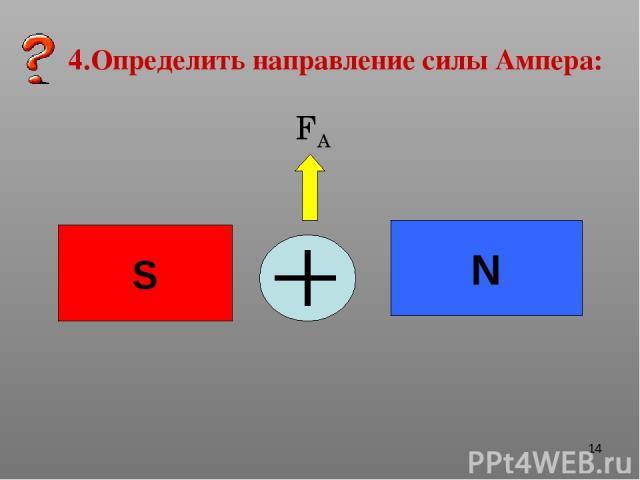 * 4.Определить направление силы Ампера: N S FA
