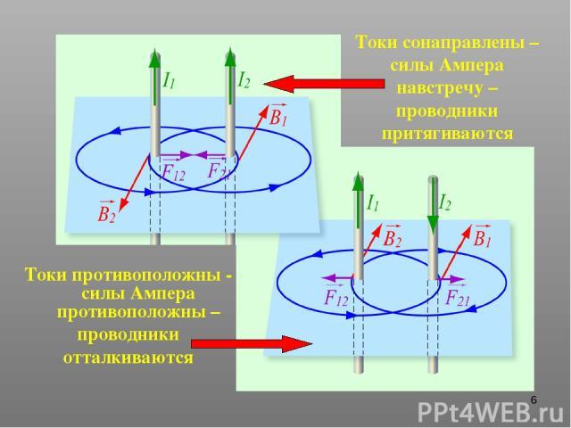 * Токи сонаправлены – силы Ампера навстречу – проводники притягиваются Токи противоположны - силы Ампера противоположны – проводники отталкиваются