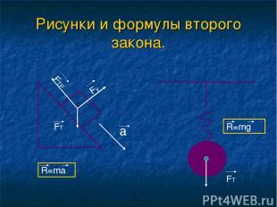 Рисунки и формулы второго закона. a Fy FTP FT R=ma FT R=mg