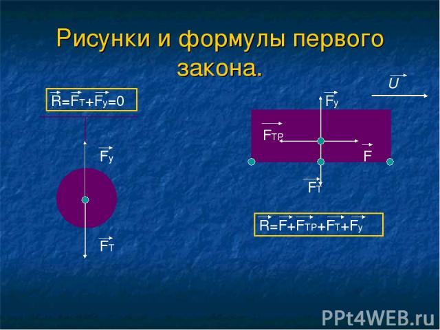 Рисунки и формулы первого закона. R=FT+Fy=0 Fy FT FTP FT Fy F U R=F+FTP+FT+Fy