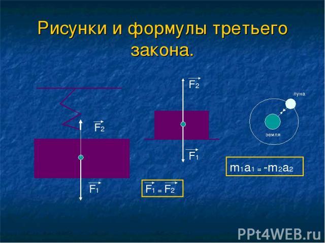 Рисунки и формулы третьего закона. F2 F1 F2 F1 F1 = F2 m1a1 = -m2a2 земля луна