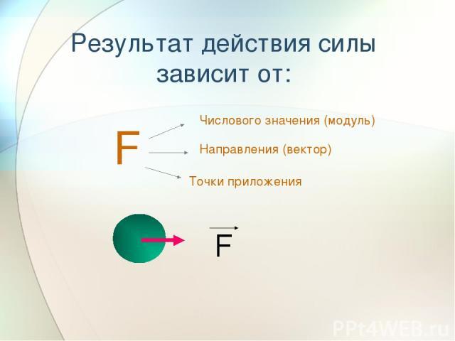 Результат действия силы зависит от: F Числового значения (модуль) Направления (вектор) Точки приложения F