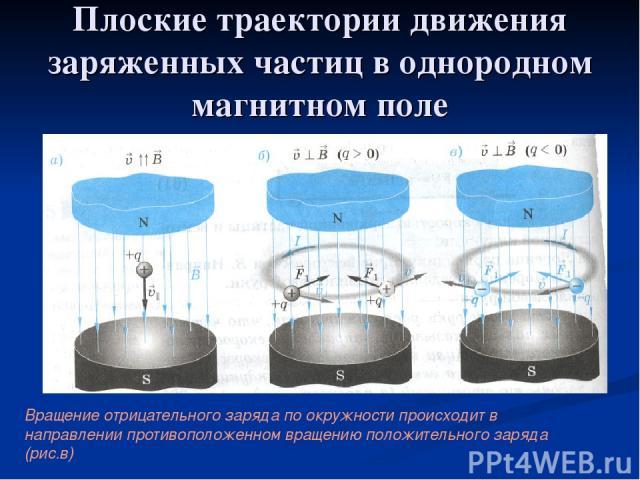 Плоские траектории движения заряженных частиц в однородном магнитном поле Заряженная частица влетающая в однородное магнитное поле параллельно линиям магнитной индукции, движется равномерно вдоль этих линий. Вращение отрицательного заряда по окружно…