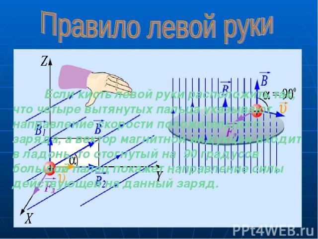 Если кисть левой руки расположить так, что четыре вытянутых пальца указывают направление скорости положительного заряда, а вектор магнитной индукции входит в ладонь, то отогнутый на 90 градусов большой палец покажет направление силы действующей на д…