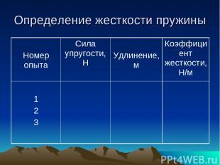 Определение жесткости пружины Номер опыта Сила упругости, Н Удлинение, м Коэффиц