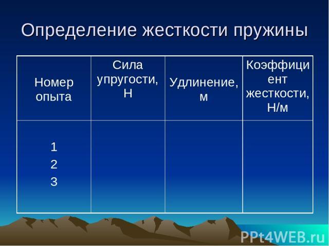 Определение жесткости пружины Номер опыта Сила упругости, Н Удлинение, м Коэффициент жесткости, Н/м 1 2 3