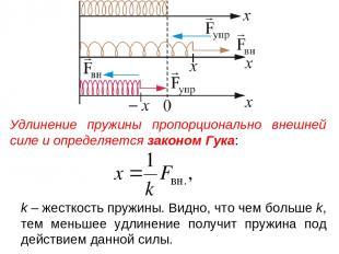 Удлинение пружины пропорционально внешней силе и определяется законом Гука: k –