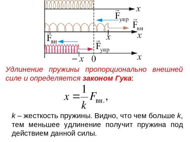 Удлинение пружины пропорционально внешней силе и определяется законом Гука: k – жесткость пружины. Видно, что чем больше k, тем меньшее удлинение получит пружина под действием данной силы.