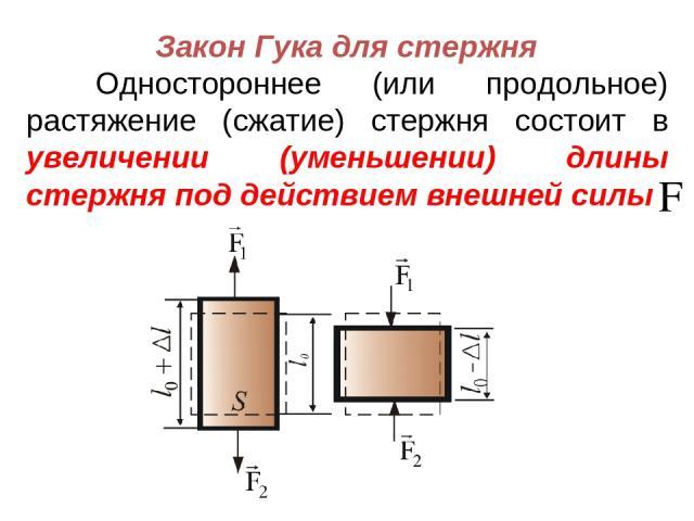 Закон Гука для стержня Одностороннее (или продольное) растяжение (сжатие) стержня состоит в увеличении (уменьшении) длины стержня под действием внешней силы
