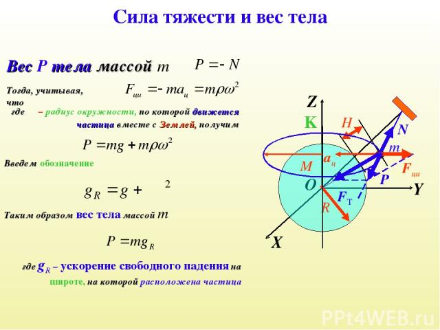 Сила тяжести и вес тела Вес P тела массой m X Y Z K m O R FT M H N aц Fци Тогда, учитывая, что ρ где ρ – радиус окружности, по которой движется частица вместе с Землей, получим Введем обозначение Таким образом вес тела массой m где gR – ускорение св…