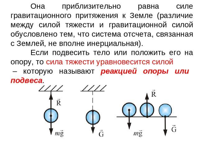 Она приблизительно равна силе гравитационного притяжения к Земле (различие между силой тяжести и гравитационной силой обусловлено тем, что система отсчета, связанная с Землей, не вполне инерциальная). Если подвесить тело или положить его на опору, т…