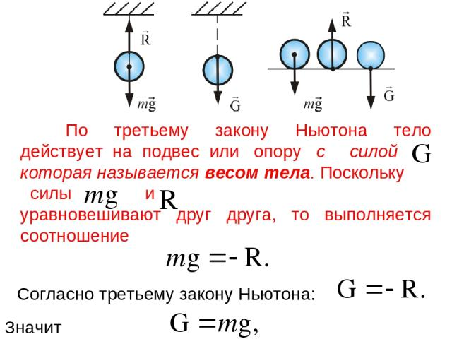 По третьему закону Ньютона тело действует на подвес или опору с силой которая называется весом тела. Поскольку силы и уравновешивают друг друга, то выполняется соотношение Согласно третьему закону Ньютона: Значит