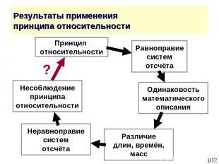 * Результаты применения принципа относительности Принцип относительности Равнопр