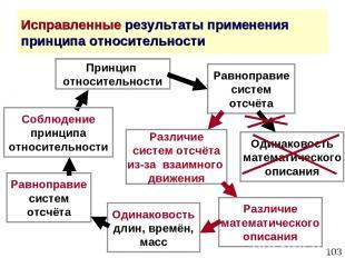 * Исправленные результаты применения принципа относительности Принцип относитель
