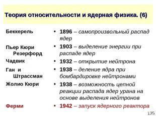 * Теория относительности и ядерная физика. (6) 1896 – самопроизвольный распад яд