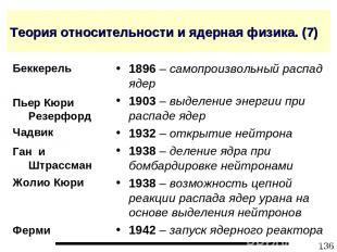 * Теория относительности и ядерная физика. (7) 1896 – самопроизвольный распад яд