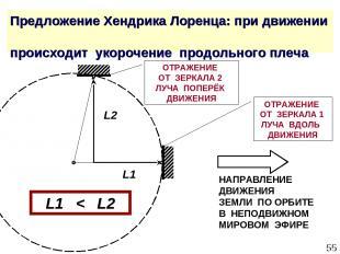 * Предложение Хендрика Лоренца: при движении происходит укорочение продольного п