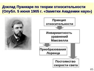 * Доклад Пуанкаре по теории относительности (Опубл. 5 июня 1905 г. «Заметки Акад