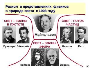 * Раскол в представлениях физиков о природе света к 1908 году СВЕТ – ВОЛНЫ В ПУС