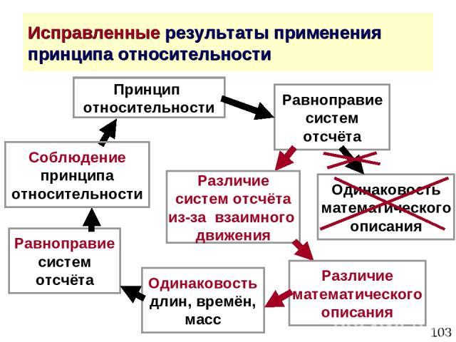 * Исправленные результаты применения принципа относительности Принцип относительности Равноправие систем отсчёта Одинаковость математического описания Одинаковость длин, времён, масс Равноправие систем отсчёта Соблюдение принципа относительности Раз…