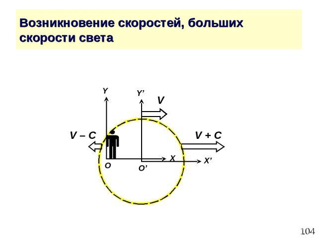 * Возникновение скоростей, больших скорости света Y' X' O' V V + С V – С