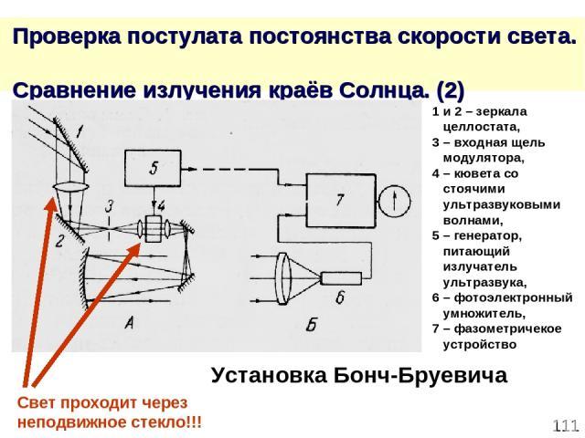 * Проверка постулата постоянства скорости света. Сравнение излучения краёв Солнца. (2) 1 и 2 – зеркала целлостата, 3 – входная щель модулятора, 4 – кювета со стоячими ультразвуковыми волнами, 5 – генератор, питающий излучатель ультразвука, 6 – фотоэ…