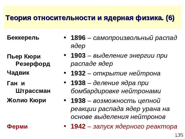* Теория относительности и ядерная физика. (6) 1896 – самопроизвольный распад ядер 1903 – выделение энергии при распаде ядер 1932 – открытие нейтрона 1938 – деление ядра при бомбардировке нейтронами 1938 – возможность цепной реакции распада ядер ура…