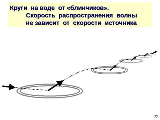 * Круги на воде от «блинчиков». Скорость распространения волны не зависит от скорости источника