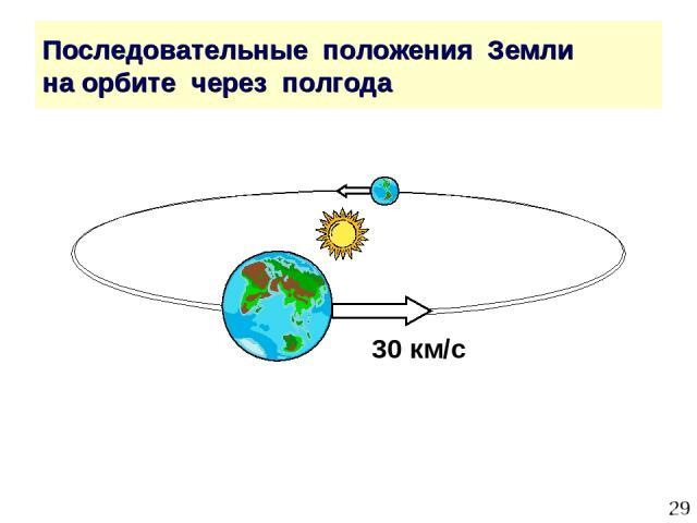 * Последовательные положения Земли на орбите через полгода 30 км/с