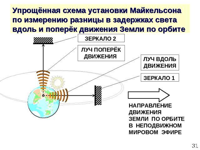 * Упрощённая схема установки Майкельсона по измерению разницы в задержках света вдоль и поперёк движения Земли по орбите ЗЕРКАЛО 2 ЗЕРКАЛО 1 НАПРАВЛЕНИЕ ДВИЖЕНИЯ ЗЕМЛИ ПО ОРБИТЕ В НЕПОДВИЖНОМ МИРОВОМ ЭФИРЕ ЛУЧ ПОПЕРЁК ДВИЖЕНИЯ ЛУЧ ВДОЛЬ ДВИЖЕНИЯ