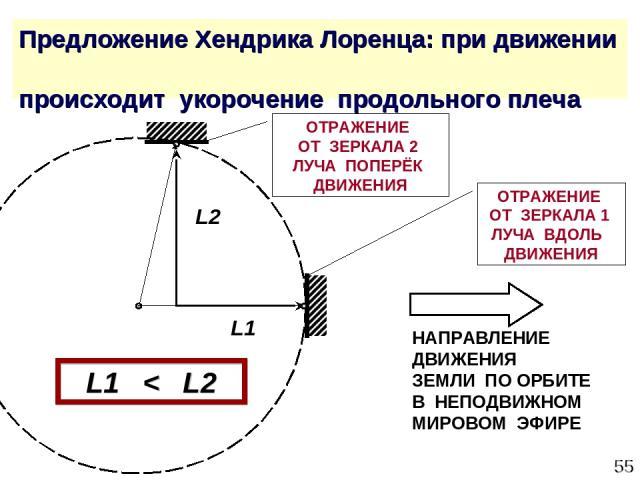 * Предложение Хендрика Лоренца: при движении происходит укорочение продольного плеча ОТРАЖЕНИЕ ОТ ЗЕРКАЛА 2 ЛУЧА ПОПЕРЁК ДВИЖЕНИЯ ОТРАЖЕНИЕ ОТ ЗЕРКАЛА 1 ЛУЧА ВДОЛЬ ДВИЖЕНИЯ L2 L1 L1 < L2 НАПРАВЛЕНИЕ ДВИЖЕНИЯ ЗЕМЛИ ПО ОРБИТЕ В НЕПОДВИЖНОМ МИРОВОМ ЭФИРЕ