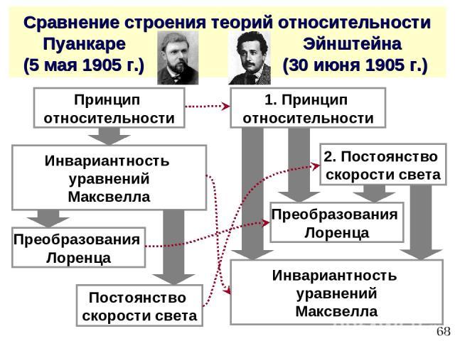 * Сравнение строения теорий относительности Пуанкаре Эйнштейна (5 мая 1905 г.) (30 июня 1905 г.) Принцип относительности Инвариантность уравнений Максвелла Преобразования Лоренца Постоянство скорости света 1. Принцип относительности Инвариантность у…