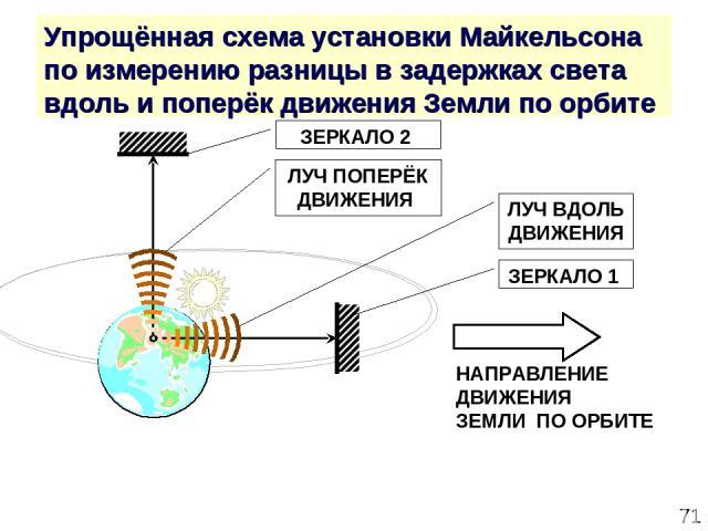* Упрощённая схема установки Майкельсона по измерению разницы в задержках света вдоль и поперёк движения Земли по орбите ЗЕРКАЛО 2 ЗЕРКАЛО 1 НАПРАВЛЕНИЕ ДВИЖЕНИЯ ЗЕМЛИ ПО ОРБИТЕ ЛУЧ ПОПЕРЁК ДВИЖЕНИЯ ЛУЧ ВДОЛЬ ДВИЖЕНИЯ