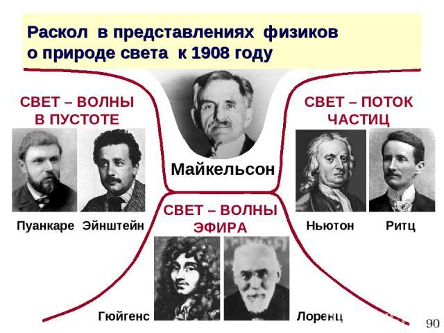 * Раскол в представлениях физиков о природе света к 1908 году СВЕТ – ВОЛНЫ В ПУСТОТЕ СВЕТ – ПОТОК ЧАСТИЦ СВЕТ – ВОЛНЫ ЭФИРА Пуанкаре Эйнштейн Ньютон Ритц Лоренц Гюйгенс Майкельсон