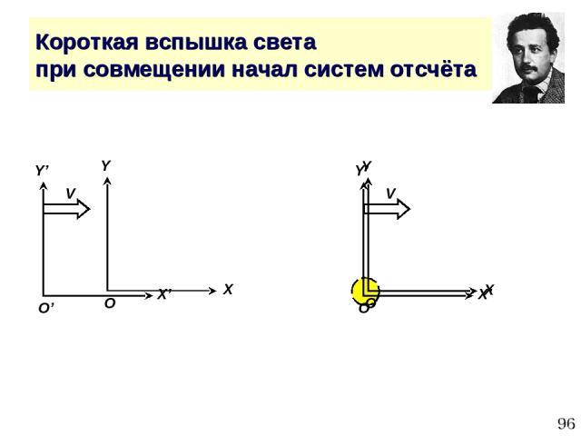 * Короткая вспышка света при совмещении начал систем отсчёта