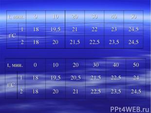 t, мин. 0 10 20 30 40 50 t0С 1 18 19,5 21 22 23 24,5 2 18 20 21,5 22,5 23,5 24,5