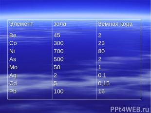 Элемент зола Земная кора Be Co Ni As Mo Ag Cd Pb 45 300 700 500 50 2 5 100 2 23