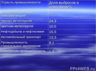 Отрасль промышленности Доля выбросов в атмосферу℅ Энергетика (тепловые электрост