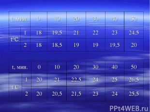 t, мин. 0 10 20 30 40 50 t0С 1 18 19,5 21 22 23 24,5 2 18 18,5 19 19 19,5 20 t,