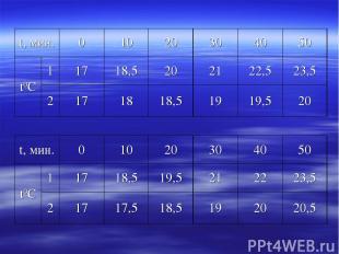 t, мин. 0 10 20 30 40 50 t0С 1 17 18,5 20 21 22,5 23,5 2 17 18 18,5 19 19,5 20 t