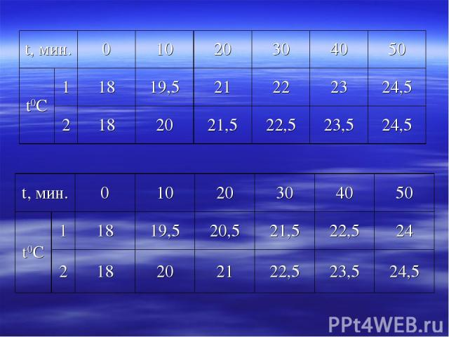 t, мин. 0 10 20 30 40 50 t0С 1 18 19,5 21 22 23 24,5 2 18 20 21,5 22,5 23,5 24,5 t, мин. 0 10 20 30 40 50 t0С 1 18 19,5 20,5 21,5 22,5 24 2 18 20 21 22,5 23,5 24,5