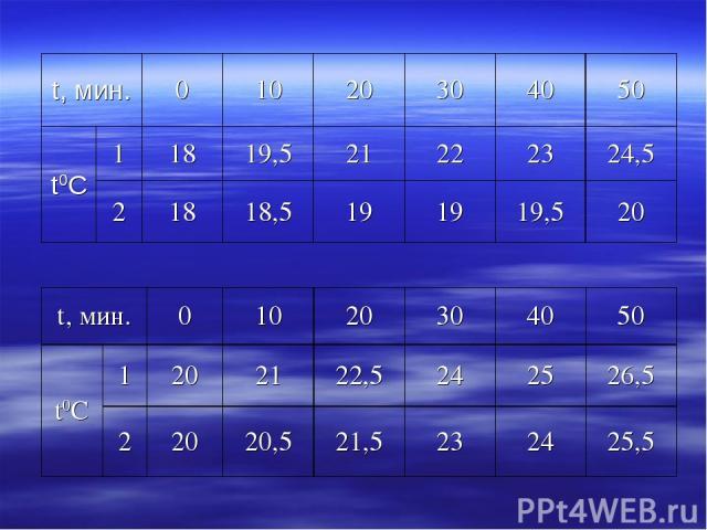 t, мин. 0 10 20 30 40 50 t0С 1 18 19,5 21 22 23 24,5 2 18 18,5 19 19 19,5 20 t, мин. 0 10 20 30 40 50 t0С 1 20 21 22,5 24 25 26,5 2 20 20,5 21,5 23 24 25,5